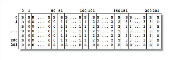 This figure is a large chart, with rows and columns that are abbreviated but reach from 1 through 201. Inside, the first and last rows and first and last columns are lined with a B in every corresponding space. Inside this box of B's are cells consistently lined down their columns with values of 1, 2, or 3.
