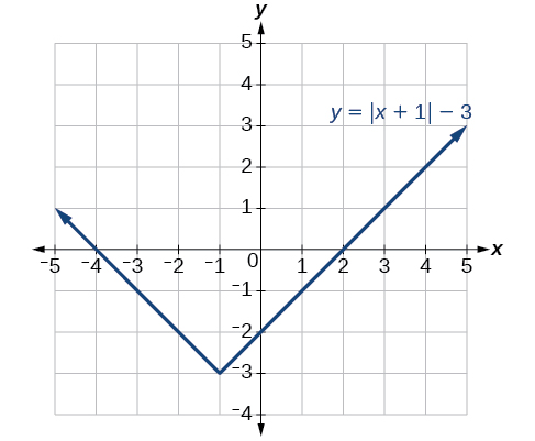 The final function y= x+1 -3.