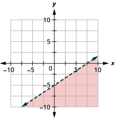 This figure has the graph of a straight dashed line on the x y-coordinate plane. The x and y axes run from negative 10 to 10. A straight dashed line is drawn through the points (0, negative 5), (3, negative 3), and (5, negative 1). The line divides the x y-coordinate plane into two halves. The top left half is shaded red to indicate that this is where the solutions of the inequality are.