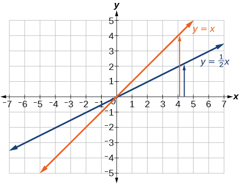 This graph shows two functions on an x, y coordinate plane. One shows an increasing function of y = x divided by 2 that runs through the points (0, 0) and (2, 1). The second shows an increasing function of y = x and runs through the points (0, 0) and (1, 1)).
