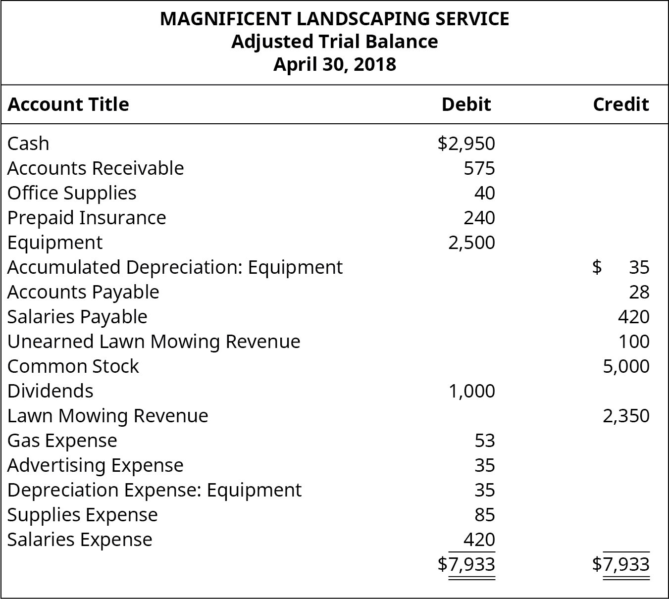 Magnificent Landscaping Service, Adjusted Trial Balance, April 30, 2018. Debit accounts: Cash $2,950; Accounts Receivable 575; Office Supplies 40; Prepaid Insurance 240; Equipment 2,500; Dividends 1,000; Gas Expense 53; Advertising Expense 35; Depreciation Expense: Equipment 35; Supplies Expense 85; Salaries Expense 420, Total Debits $7,933. Credit accounts: Accumulated Depreciation: Equipment 35; Accounts Payable 28; Salaries Payable 420; Unearned Lawn Mowing Revenue 100; Common Stock 5,000; Lawn Mowing Revenue 2,350; Total Credits $7,933.