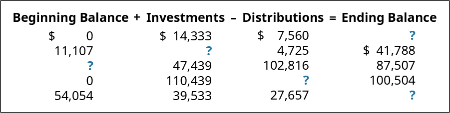 Beginning Balance plus Investments minus Distributions equals Ending Balance, respectively: $0, 14,333, 7,560, ?; 11,107, ?, 4,725, 41,788; ?, 47,439, 102,816, 87,507; 0, 110,439, ? 100,504; 54,054, 39,533, 27,657, ?.