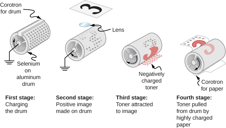 The figure illustrates the four stages of Xerography – charging the drum, positive image made on drum, toner attached to image and toner pulled from drum by highly charged paper.