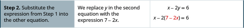 """The second row reads, """"Step 2. Substitute the expression from Step 1 into the other equation."""" Then, """"We replace y in the second equation with the expression 7 – 2x."""" It then shows the x – 2y = 6 becomes x – 2(7 – 2x) = 6."""