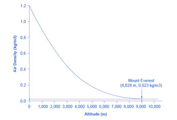 The graph shows altitude on the x-axis and air density on the y-axis. A downward sloping lines has the end points (0, 1.2) and (8.828, 0.023). End point (8,828, 0.023) represents the top of Mount Everest.
