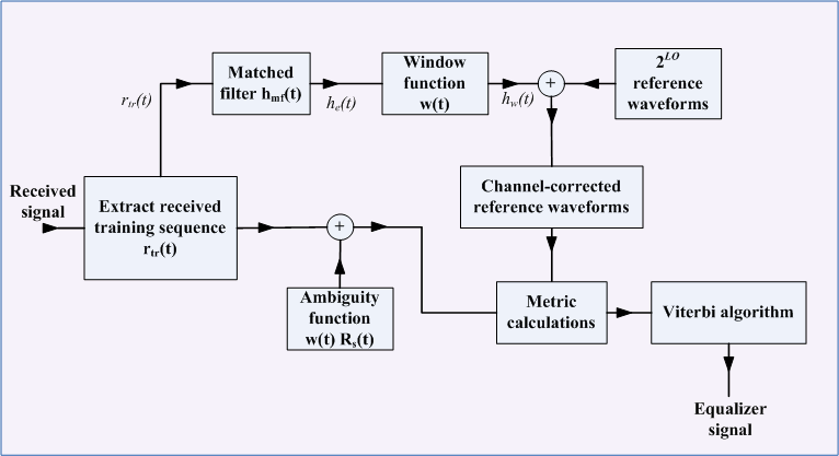 Application of Viterbi Equalizer in GSM SystemOpenStax CNX