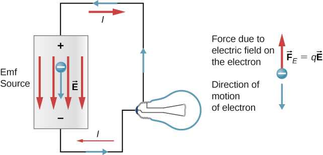 6 1 Electromotive Force – Introduction to Electricity, Magnetism