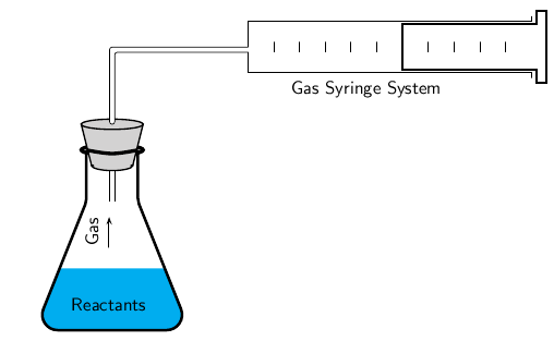 Rate of reaction magnesium and hydrochloric acid