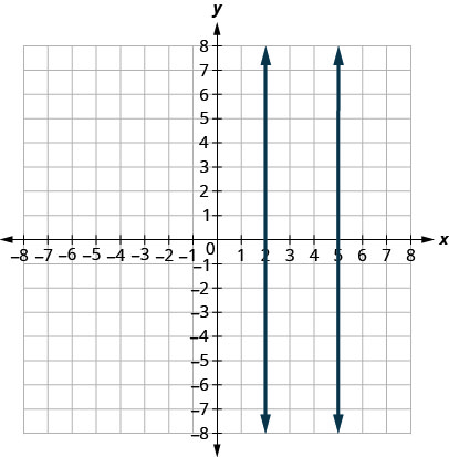 The figure shows two vertical lines graphed on the x y-coordinate plane. The x-axis of the plane runs from negative 8 to 8. The y-axis of the plane runs from negative 8 to 8. One line goes through the points (2,1) and (2,5). The other line goes through the points (5, negative 4) and (5,0).
