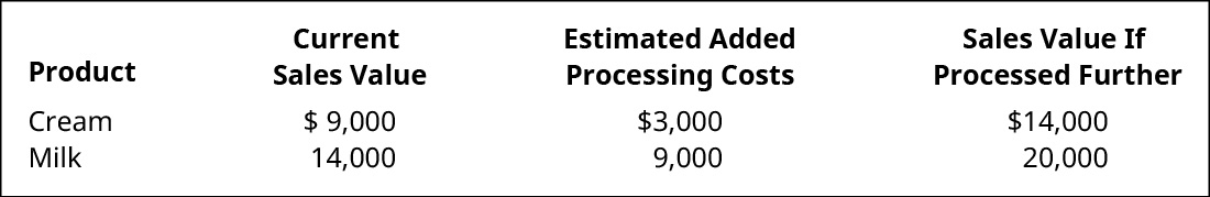 Product, Current Sales Value, Estimated Added Processing Costs, and Sales Value if Processed Further, respectively: Cream $9,000, $3,000, $14,000. Milk $14,000, $9,000, $20,000.