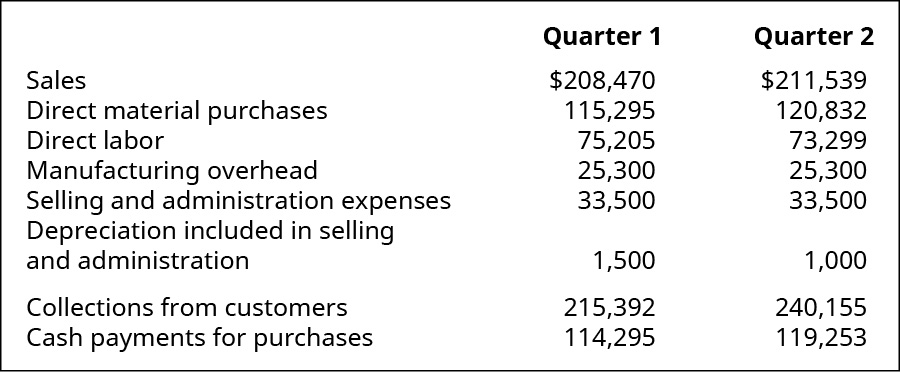 Quarter 1 and Quarter 2 respectively: Sales $208,470, 211,539; Direct material purchases 115,295, 120,832; Direct labor 75,205, 73,299; Manufacturing overhead 25,300, 25,300; Selling and admin expenses 32,000, 32,500; Depreciation included in selling and admin 1,500, 1,000; Collections from customers 215,392, 240,155; Cash payments for purchases 114,295, 119,253.