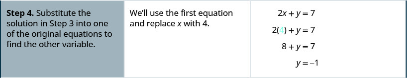 """The fourth row says, """"Step 4. Substitute the solution in Step 3 into one of the original quaitons to find the other variable."""" Then, """"We'll use the first equation and replace x with 4."""" Then it shows that 2x + y = 7 becomes 2(4) + y = 7. This becomes 8 + y = 7, and thus y = −1."""