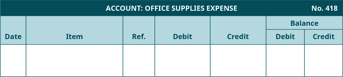 General Ledger template. Office Supplies Expense Account, Number 418. Seven columns, labeled left to right: Date, Item, Reference, Debit, Credit. The last two columns are headed Balance: Debit, Credit.