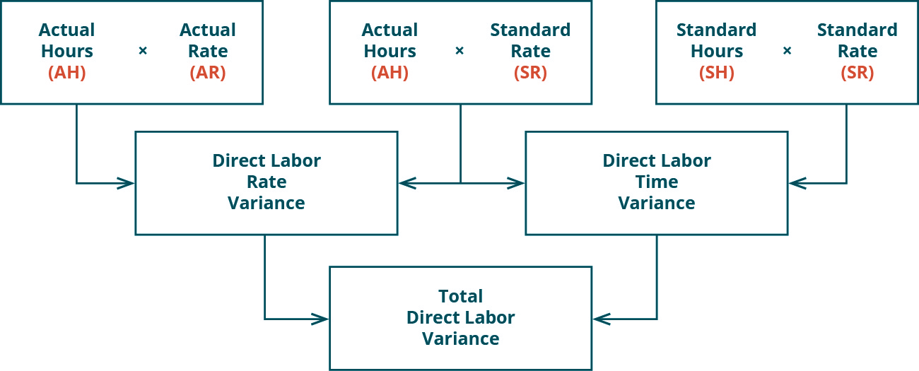 There are three top row boxes. Two, Actual Hours (AH) times Actual Rate (AR) and Actual Hours (AH) times Standard Rate (SR) combine to point to a Second row box: Direct Labor Rate Variance. Two top row boxes: Actual Hours (AH) times Standard Rate (SR) and Standard Hours (SH) times Standard Rate (SR) combine to point to Second row box: Direct Labor Time Variance. Notice the middle top row box is used for both of the variances. Second row boxes: Direct Labor Rate Variance and Direct Labor Time Variance combine to point to bottom row box: Total Direct Labor Variance.