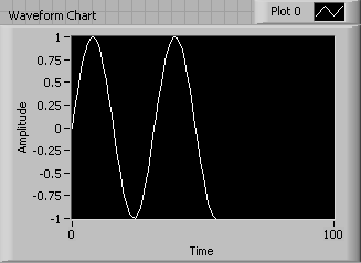 A diagram of Accumulating values for the Waveform Chart.