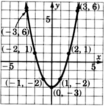 A graph of a parabola passing through seven points with coordinates negative three, six; negative two, one; negative one, negative two; zero, negative three; one, negative two; two, one; and three, six.