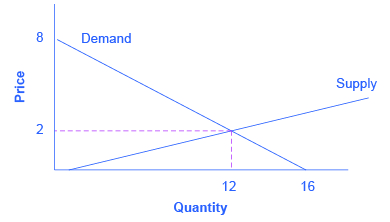 The graph shows a downward sloping demand curve with endpoints (0, 8) and (16, 0), and an upward sloping supply curve. The demand curve and supply curve intersect at point (12, 2).