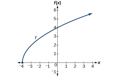 Graph of a square root function at (-4, 0).