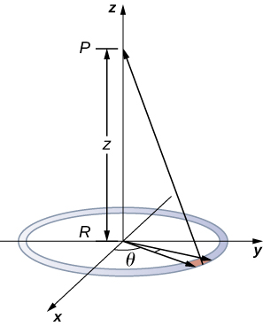 The figure shows a ring of charge located on the xy-plane with its center at the origin. Point P is located on the z-axis at distance z away from the origin.