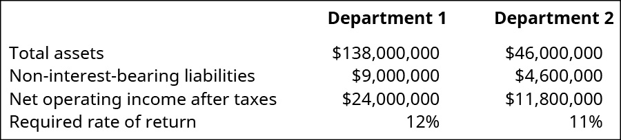 For Department 1 and Department 2, respectively: Total assets $138,000,000, $46,000,000; Noninterest-bearing liabilities $9,000,000, $4,600,000; Net operating income after taxes $24,000,000, $11,800,000. Required rate of return 12 percent, 11 percent.