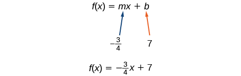 This image shows the equation f of x equals m times x plus b. It shows that m is the value negative three fourths and b is 7. It then shows the equation rewritten as f of x equals negative three fourths times x plus 7.