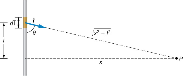This figure shows a wire I with a short unshielded piece dI that carries current. Point P is located at the distance x from the wire. A vector to the point P from dI forms an angle theta with the wire. The length of the vector is the square root of the sums of squares of x and I.
