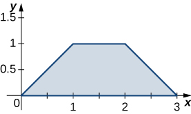 A trapezoid bounded by the x axis, the line y = 1, the line y = x, and the line y = negative x + 3.
