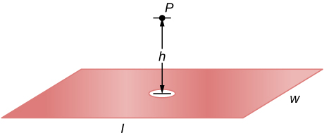 A plate with length l and width w has a hole in the center. A point P above the plate is at a distance h from its center.