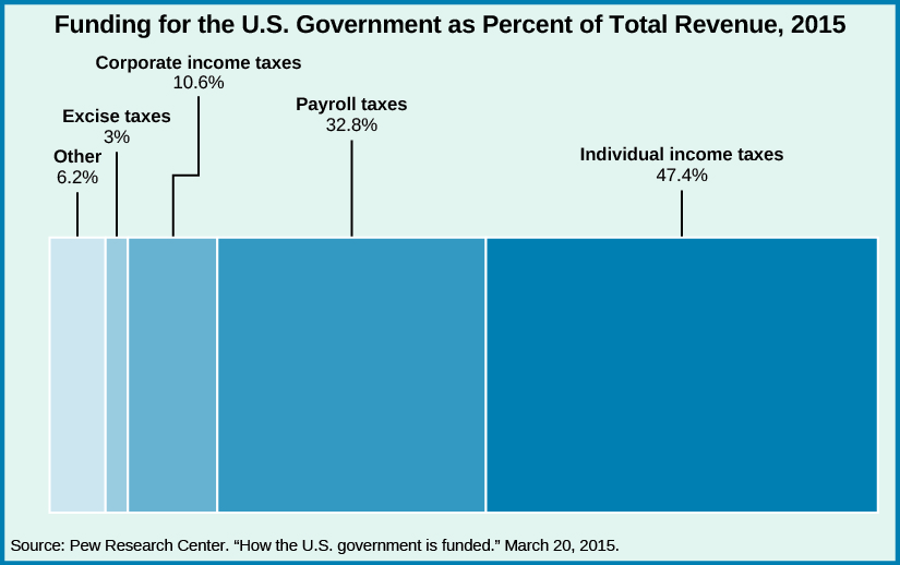 16.5 Budgeting and Tax Policy \u2013 American Government, 1st ed.