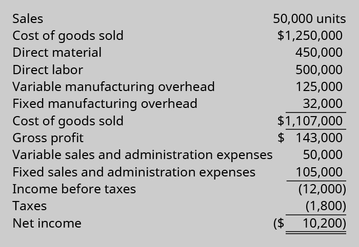 50,000 Units: Sales $1,250,000 less cost of goods sold: Direct material 450,000, Direct labor 500,000, Variable manufacturing overhead 125,000, Fixed manufacturing overhead 32,000 equals 1,107,000 cost of goods sold Equals Gross profit 143,000 Less Variable sales and admin expenses 50,000 and Fixed sales and admin expenses 105,000 equals Income before taxes (12,000) Less Taxes (1,800) equals Net Income $(10,200).