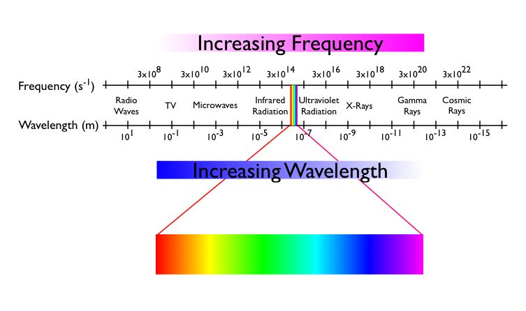 Light Wavelength And Frequency Chart