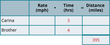 """This chart has two columns and four rows. The first row is a header and it labels the second column """"Rate in miles per hours times Time in hours is equal to Distance in miles."""" The second header column is subdivided into three columns for """"Rate,"""" """"Time,"""" and """"Distance."""" The first column is a header and labels the second row """"Carina"""" and the third row """"Brother."""" In row 2, the the time is 3 hours. In row 3, the time is 4 hours. In row 4, the distance is 410 miles."""