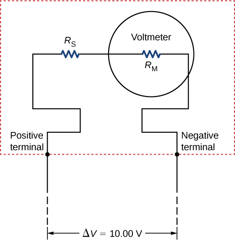 The figure shows a resistor R subscript S connected in series with a voltmeter with resistance R subscript M. The voltage difference across the ends is 10 V.