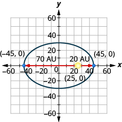 The figure shows a model of an elliptical orbit around the sun on the x y coordinate plane. The ellipse has a center at (0, 0), a horizontal major axis, vertices marked at (plus or minus 45, 0), the sun marked as a foci and labeled (25, 0), the closest distance the comet is from the sun marked as 20 A U, and the farthest a comet is from the sun marked as 70 A U.