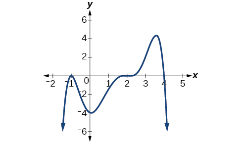 Graph of a negative even-degree polynomial with zeros at x=-1, 2, 4 and y=-4.