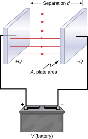 Figure shows two parallel plates separated by a distance of d, with each one connected to one terminal of a battery. Electric field lines are shown as arrows from the positive plate to the negative one. The plate area is labeled A.