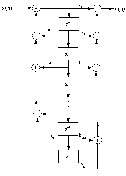Figure 2 (fig2IIRFilterStruct.png)