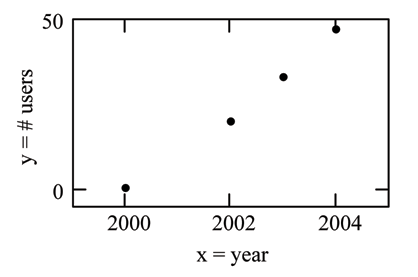 A scatter plot with the x-axis representing the year and the y-axis representing the number of m-commerce users in millions.  There are four points plotted, at (2000, 0.5), (2002, 20.0), (2003, 33.0), (2004, 47.0).