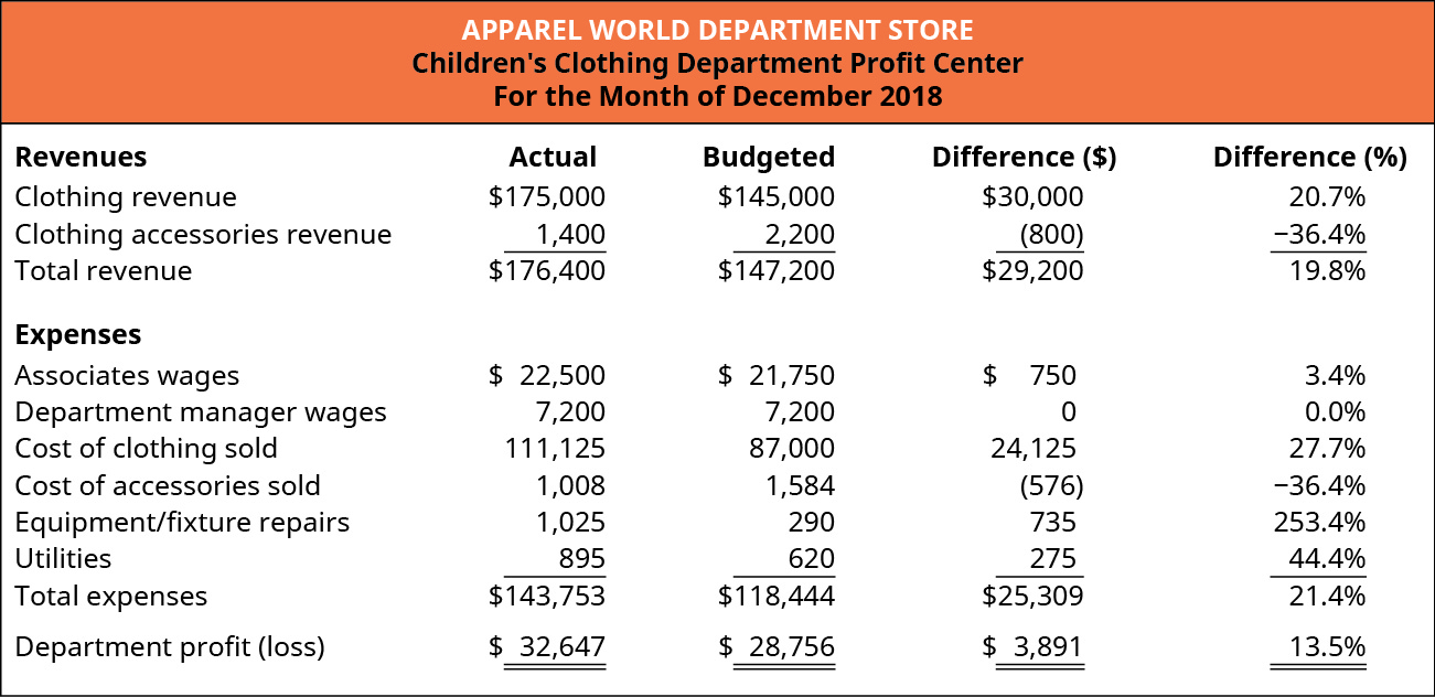 Children's Clothing Department Profit Center For the Month of December 2018. Five columns titled: Revenues, Actual, Budgeted, Difference ($), and Difference (%). The rows in the chart contain (respectively): Clothing revenue, $175,000, $145,000, $30,000, 20.7%; Clothing accessories revenue, $1,400, $2,200, ($800), negative 36.4%; and Total revenue, $176,400, $147,200, $29,200, 19.8%. Expenses (using the same columns) are: Associates wages, $22,500, $21,750, $750, 3.4%; Department manager wages, $7,200, $7,200, $0, 0.0%; Cost of clothing sold, $111,125, $87,000, $24,125, 27.7%; Cost of accessories sold, $1,008, $1,584, ($576), negative 36.4%; Equipment/fixture repairs, $1,025, $290, $735, 253.4%; Utilities, $895, $620, $275, 44.4%; and Total expenses $143,753, $118,444, $25,309, 21.4%. Department profit (loss) $32,647, $28,756, $3,891, 13.5%.