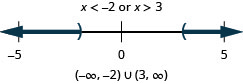 The solution is x is less than negative 2 or x is greater than 3. The number line shows an open circle at negative 2 with shading to its left and an open circle at 3 with shading to its right. The interval notation is the union of negative infinity to negative 2 within parentheses and 3 to infinity within parentheses.