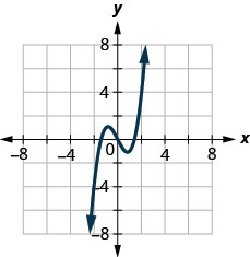 The figure has a cubic function graphed on the x y-coordinate plane. The x-axis runs from negative 6 to 6. The y-axis runs from negative 6 to 6. The curved line goes through the points (negative 2, negative 4), (0, 0), and (2, 4).