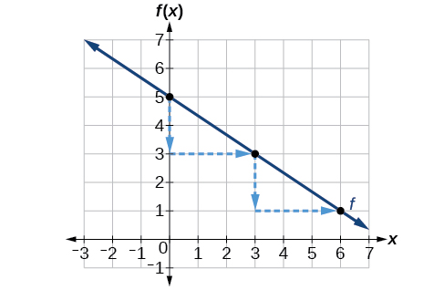 This graph shows a decreasing function graphed on an x y coordinate plane. The x-axis runs from negative 3 to 7, and the y-axis runs from negative 1 to 7. The function passes through the points (0,5); (3,3); and (6,1). Arrows extend downward two units and to the right three units from each point to the next point.