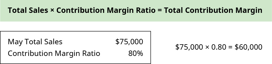 Total Sales times Contribution Margin Ratio equals Total Contribution Margin. May Total Sales $75,000, Contribution Margin Ratio 80 percent. $75,000 times 0.80 equals $60,000.