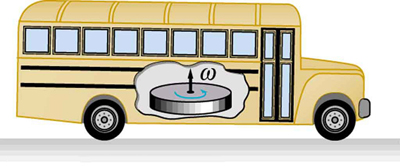 The figure shows a bus carrying a large flywheel on its board in which rotational kinetic energy is stored.