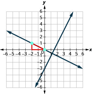 The graph shows the x y-coordinate plane. The x and y-axes each run from negative 7 to 7. The line whose equation is y equals 2x minus 3 intercepts the y-axis at (0, negative 3) and intercepts the x-axis at (3 halves, 0). Elsewhere, the point (negative 2, 1) is plotted. Another line perpendicular to the first line passes through the point (negative 2, 1) and intercepts the x and y-axes at (0, 0). A red line with an arrow extends left from (0, 0) to (negative 2, 0), then extends up and terminates at (negative 2, 1), forming a right triangle with the second line as a hypotenuse.