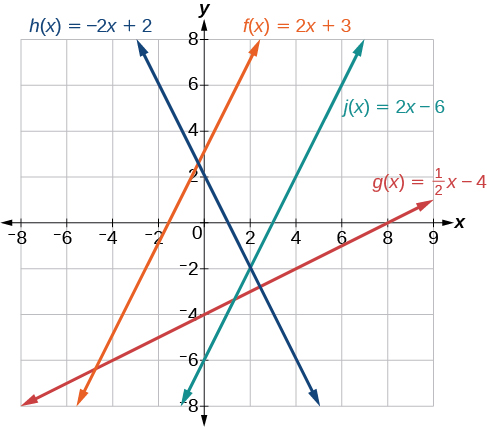 This graph shows four functions on an x, y coordinate plane. The x-axis runs from negative 8 to 9. The y-axis runs from negative 8 to 8. The first shows the decreasing function h of x = negative 2 times x plus 2. It passes through the points (0, 2) and (1, 0). The second is an increasing function that shows f of x = 2 times x plus 3. It passes through the points (0, 3) and (-1.5, 0). The third is an increasing function that shows j of x = 2 times x minus 6 and passes through the points (0, -6) and (3, 0). The fourth line is an increasing function where g of x = x divided by 2 minus 4 and passes through the points (0, -4) and (2 ,0).