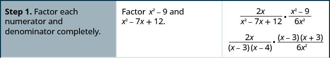 Step 1 is to factor each numerator and the denominator completely in 2 x divided by the quantity x squared minus 7 x plus 12 times the rational expression the quantity x squared minus 9 divided by 6 x squared. The denominator, x squared minus 7 x plus 12, factors into the quantity x minus 3 times the quantity x minus 4. The numerator x squared minus 9 factors into the quantity x minus 3 times the quantity x plus 3.