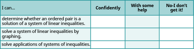 """This table has four columsn and four rows. The columns are labeled, """"I can………,"""" """"confidently."""" """"with some help."""" """"no – I don't get it!"""" The only rows filled in are under the """"I can……..."""" column. The rows say, """"determine whether an ordered pair is a solution of a system of linear inequalities."""" """"solve a system of linear inequalities by graphing."""" and """"solving applications of systmes of inequalities."""""""