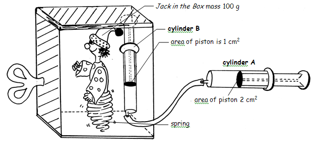 Calculating The Mechanical Advantage Of A Hydraulic System Technology Grade 9 Openstax Cnx