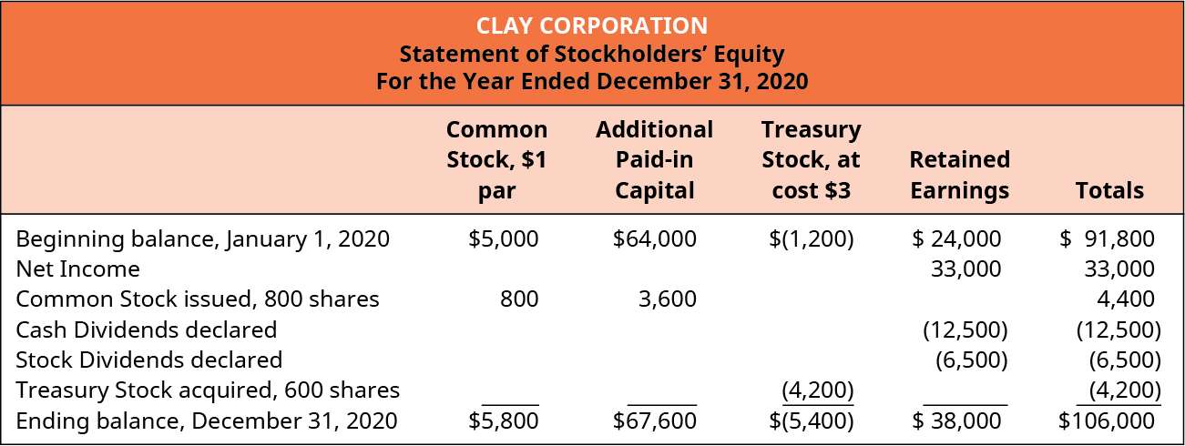 Clay Corporation, Statement of Stockholders' Equity, For the Year Ended December 31, 2020. Common Stock, $1 par; Additional Paid-in Capital; Treasury Stock, at cost $3; Retained Earnings; Totals (respectively): Beginning balance, January 1, 2020: $5,000, 64,000, (1,200), 24,000, 91,800. Net Income: -, -, -, 33,000, 33,000. Common stock issued, 800 shares: 800, 3,600, -, -, 4,400. Cash dividends declared: -, -, -, (12,500), (12,500). Stock dividends declared: -, -, -, (6,500), (6,500). Treasury stock acquired, 600 shares: -, -, (4,200), -, (4,200). Ending balance, December 31, 2020: $5,800, 67,600, (5,400), 38,000, 106,000.